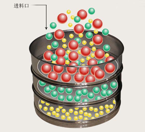 铜网试验筛劳动原理