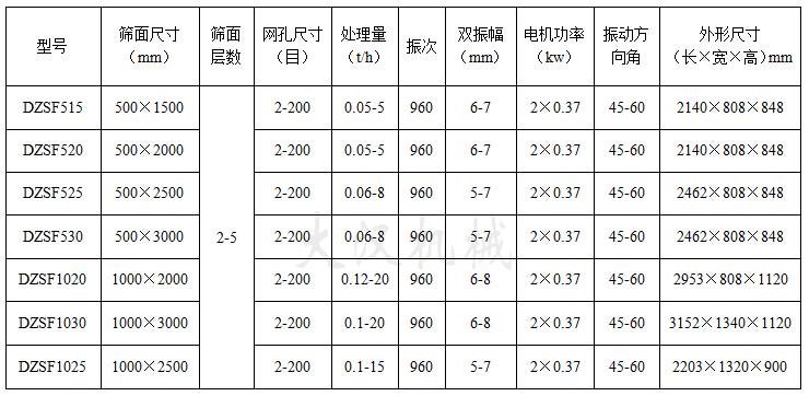 直線振動篩技術參數