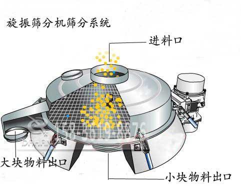 酱油全不绣钢振动筛的工作原理