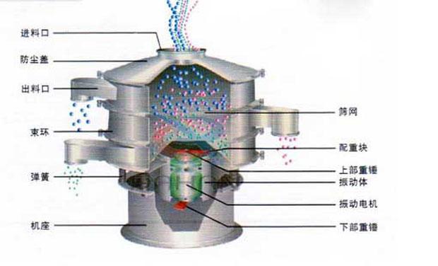 旋振筛结构