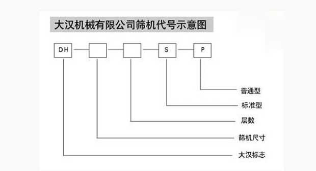 振动筛分机代号