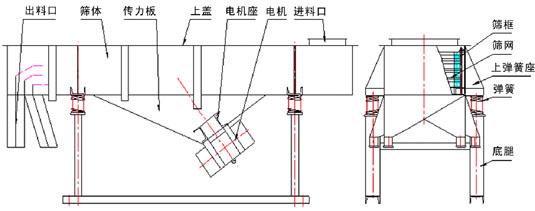 風冷式直線篩分機尺寸